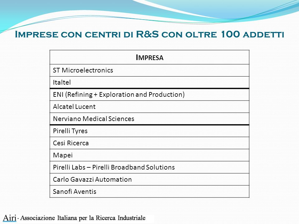 Imprese con centri di R&S con oltre 100 addetti I MPRESA ST Microelectronics Italtel ENI (Refining + Exploration and Production) Alcatel Lucent Nerviano Medical Sciences Pirelli Tyres Cesi Ricerca Mapei Pirelli Labs – Pirelli Broadband Solutions Carlo Gavazzi Automation Sanofi Aventis