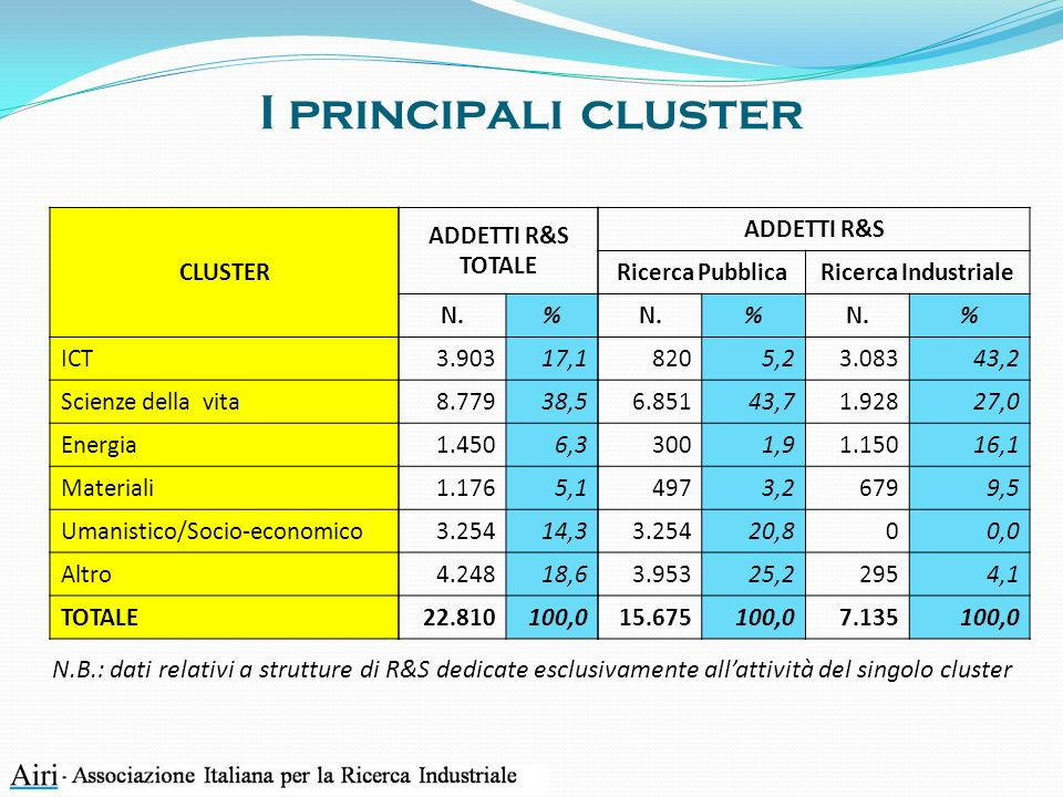 CLUSTER ICT Scienze della vita Energia Materiali Umanistico/Socio-economico Altro TOTALE ADDETTI R&S TOTALE N.% 3.90317,1 8.77938,5 1.4506,3 1.1765,1 3.25414,3 4.24818,6 22.810100,0 ADDETTI R&S Ricerca PubblicaRicerca Industriale N.% % 8205,23.08343,2 6.85143,71.92827,0 3001,91.15016,1 4973,26799,5 3.25420,800,0 3.95325,22954,1 15.675100,07.135100,0 N.B.: dati relativi a strutture di R&S dedicate esclusivamente allattività del singolo cluster I principali cluster