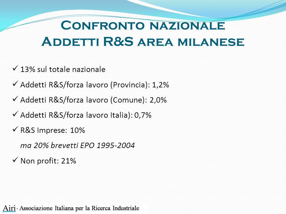 Confronto nazionale Addetti R&S area milanese 13% sul totale nazionale Addetti R&S/forza lavoro (Provincia): 1,2% Addetti R&S/forza lavoro (Comune): 2,0% Addetti R&S/forza lavoro Italia): 0,7% R&S Imprese: 10% ma 20% brevetti EPO 1995-2004 Non profit: 21%