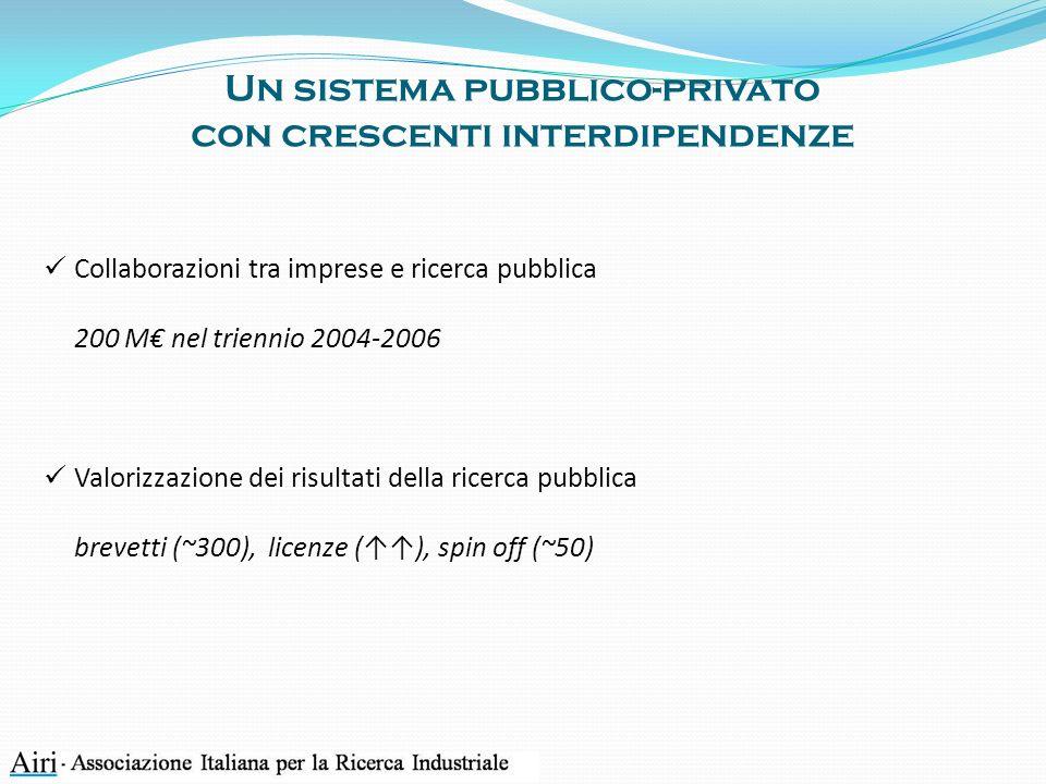 Un sistema pubblico-privato con crescenti interdipendenze Collaborazioni tra imprese e ricerca pubblica 200 M nel triennio 2004-2006 Valorizzazione dei risultati della ricerca pubblica brevetti (~300), licenze (), spin off (~50)