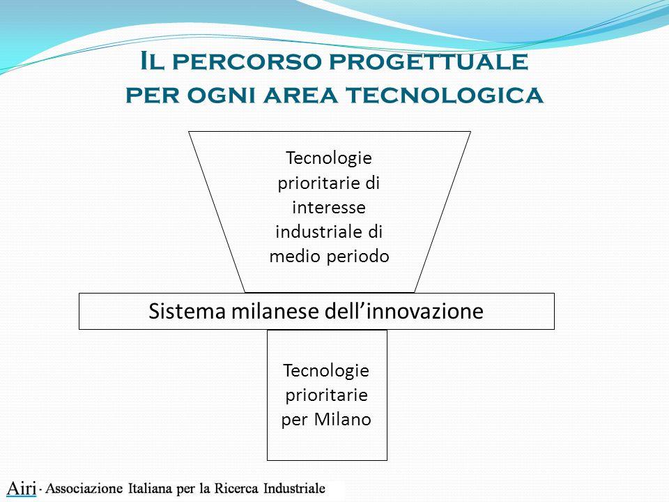 Sistema milanese della ricerca e dellinnovazione un approccio sistemico Innovazione = risultato di un processo interattivo tra diversi attori, combinazione di diverse forme di conoscenza Processo innovativo = processo interattivo non lineare Sistema dellinnovazione costituito da due sottosistemi: R&S e infrastrutture Qualità del sistema: presenza di tutti gli attori necessari e loro livello di interdipendenza
