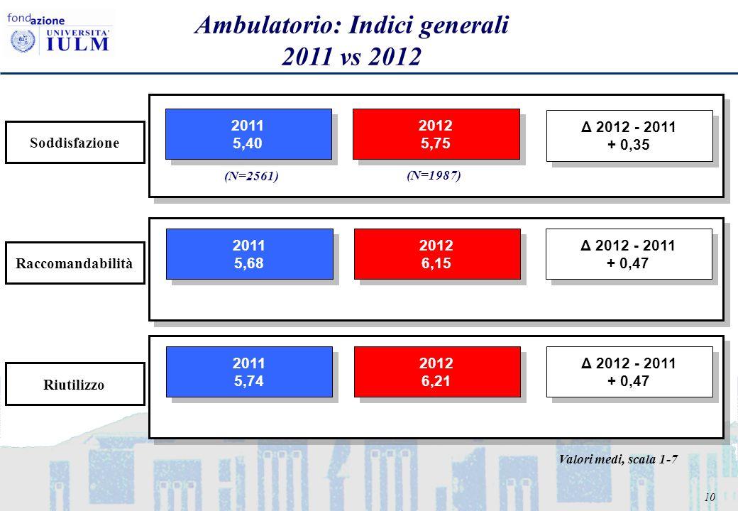 10 Ambulatorio: Indici generali 2011 vs 2012 2011 5,40 2011 5,40 2012 5,75 2012 5,75 2011 5,68 2011 5,68 2012 6,15 2012 6,15 2011 5,74 2011 5,74 2012