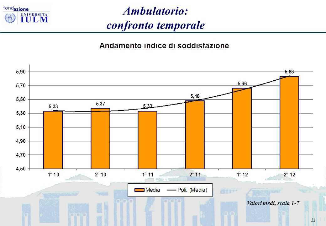 11 Ambulatorio: confronto temporale Valori medi, scala 1-7