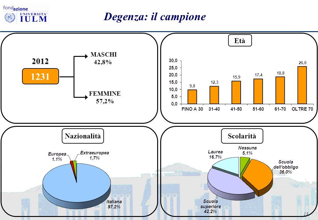 13 Degenza: il campione FEMMINE 57,2% MASCHI 42,8% 1231 2012 Età NazionalitàScolarità