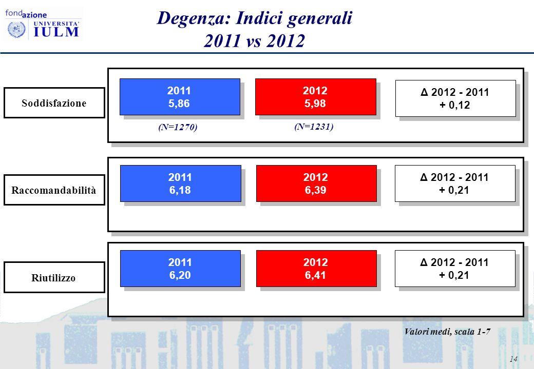 14 Degenza: Indici generali 2011 vs 2012 2011 5,86 2011 5,86 2012 5,98 2012 5,98 2011 6,18 2011 6,18 2012 6,39 2012 6,39 2011 6,20 2011 6,20 2012 6,41