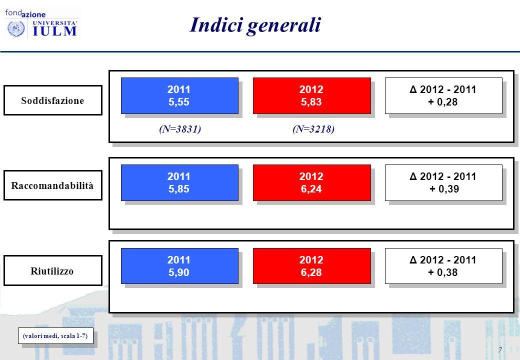 7 Indici generali (valori medi, scala 1-7) (N=3831)(N=3218) 2011 5,55 2011 5,55 2012 5,83 2012 5,83 Δ 2012 - 2011 + 0,28 Δ 2012 - 2011 + 0,28 Riutiliz