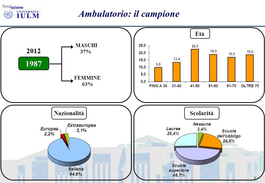 9 Ambulatorio: il campione FEMMINE 63% MASCHI 37% 1987 2012 Età NazionalitàScolarità