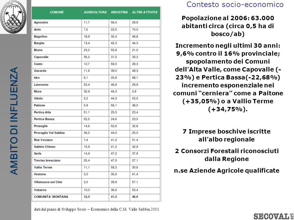 Contesto socio-economico Popolazione al 2006: 63.000 abitanti circa (circa 0,5 ha di bosco/ab) Incremento negli ultimi 30 anni: 9,6% contro il 16% pro