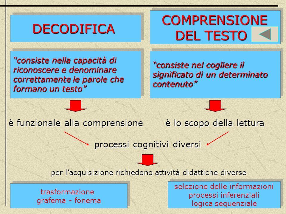 DECODIFICADECODIFICA COMPRENSIONE COMPRENSIONE DEL TESTO DEL TESTO COMPRENSIONE COMPRENSIONE DEL TESTO DEL TESTO consiste nella capacità di riconoscer
