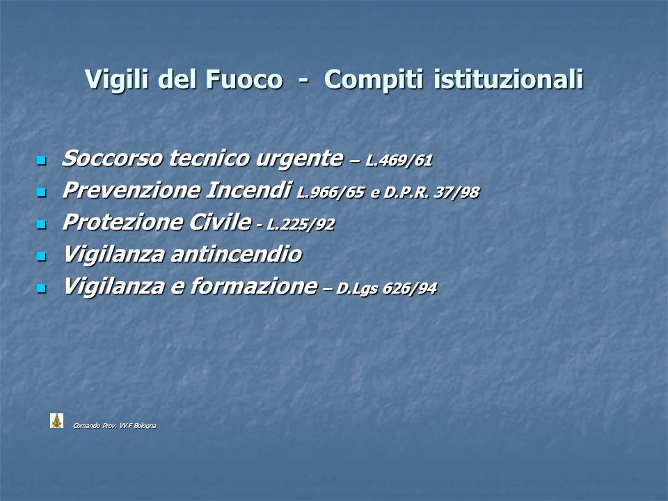 Vigili del Fuoco - Compiti istituzionali Soccorso tecnico urgente – L.469/61 Soccorso tecnico urgente – L.469/61 Prevenzione Incendi L.966/65 e D.P.R.