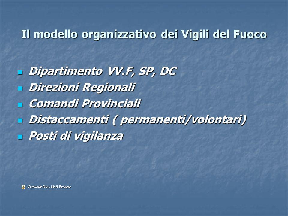 Il modello organizzativo dei Vigili del Fuoco Dipartimento VV.F, SP, DC Dipartimento VV.F, SP, DC Direzioni Regionali Direzioni Regionali Comandi Prov