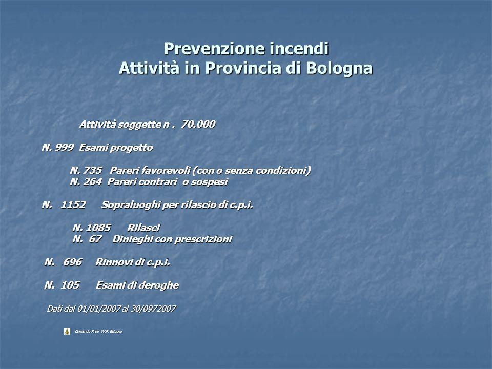 Prevenzione incendi Attività in Provincia di Bologna Attività soggette n. 70.000 N. 999 Esami progetto N. 999 Esami progetto N. 735 Pareri favorevoli