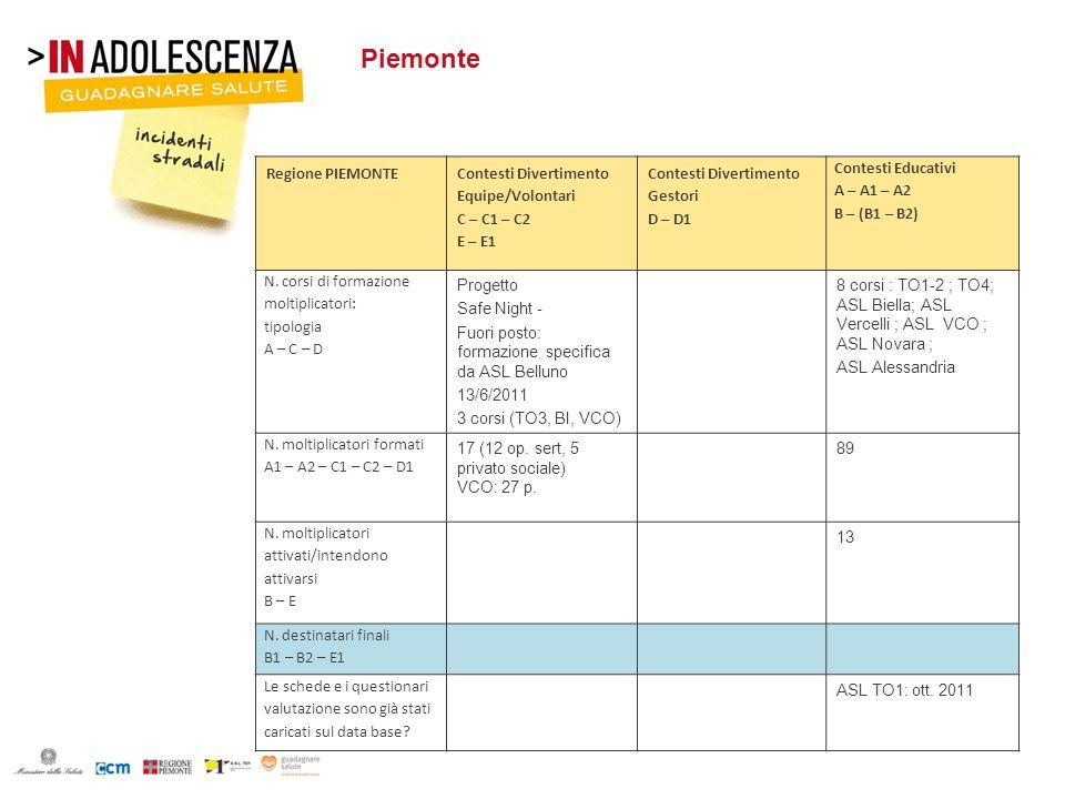 Piemonte Regione PIEMONTE Contesti Divertimento Equipe/Volontari C – C1 – C2 E – E1 Contesti Divertimento Gestori D – D1 Contesti Educativi A – A1 – A