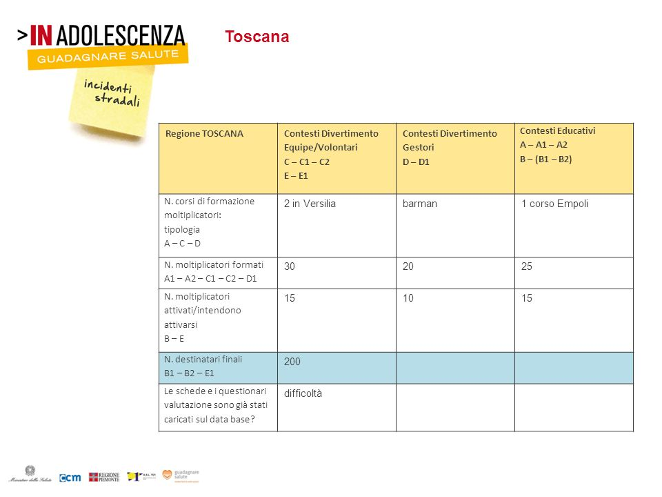 Toscana Regione TOSCANA Contesti Divertimento Equipe/Volontari C – C1 – C2 E – E1 Contesti Divertimento Gestori D – D1 Contesti Educativi A – A1 – A2
