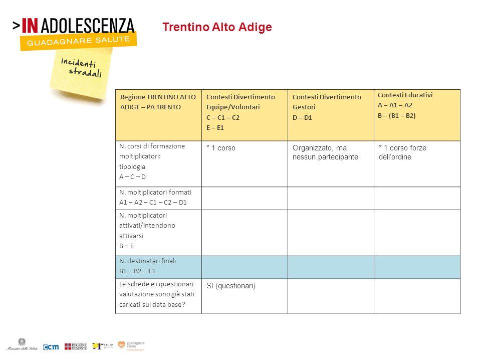 Trentino Alto Adige Regione TRENTINO ALTO ADIGE – PA TRENTO Contesti Divertimento Equipe/Volontari C – C1 – C2 E – E1 Contesti Divertimento Gestori D