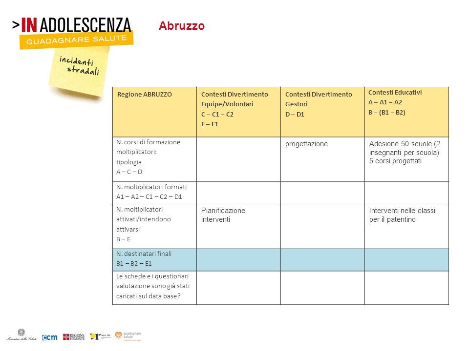 Abruzzo Regione ABRUZZO Contesti Divertimento Equipe/Volontari C – C1 – C2 E – E1 Contesti Divertimento Gestori D – D1 Contesti Educativi A – A1 – A2
