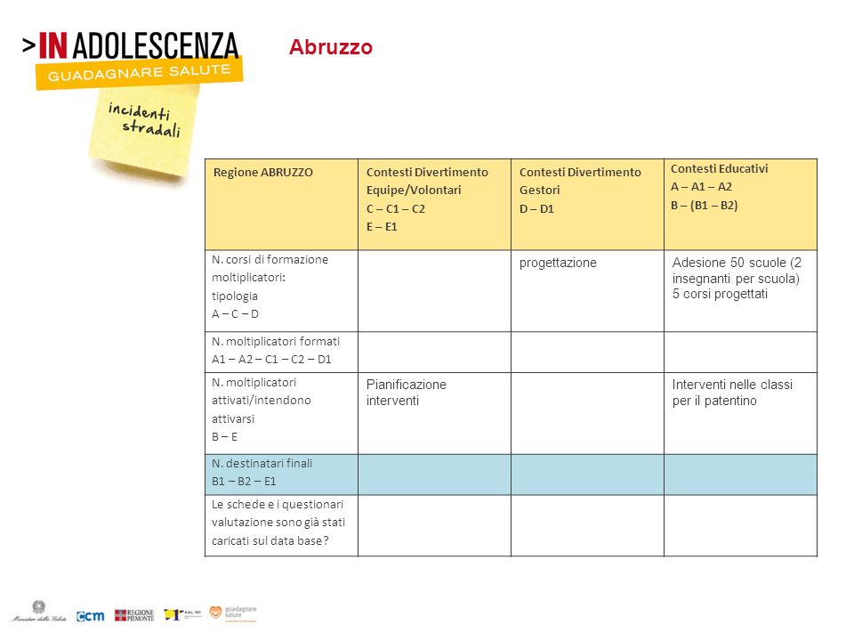 Calabria Regione CALABRIA Contesti Divertimento Equipe/Volontari C – C1 – C2 E – E1 Contesti Divertimento Gestori D – D1 Contesti Educativi A – A1 – A2 B – (B1 – B2) N.