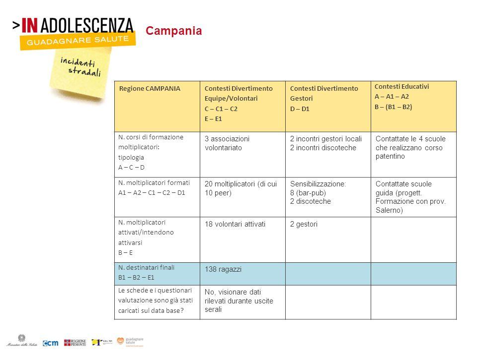 Campania Regione CAMPANIA Contesti Divertimento Equipe/Volontari C – C1 – C2 E – E1 Contesti Divertimento Gestori D – D1 Contesti Educativi A – A1 – A