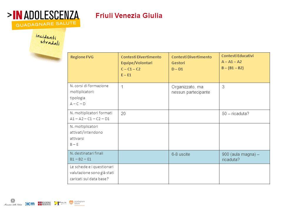 Friuli Venezia Giulia Regione FVG Contesti Divertimento Equipe/Volontari C – C1 – C2 E – E1 Contesti Divertimento Gestori D – D1 Contesti Educativi A