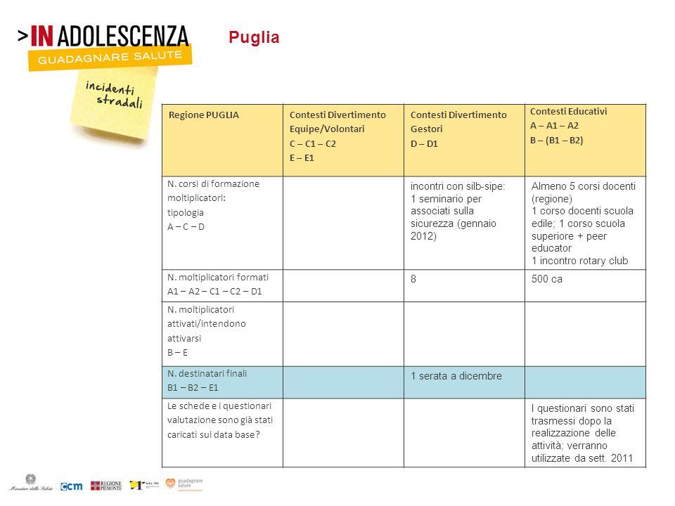 Puglia Regione PUGLIA Contesti Divertimento Equipe/Volontari C – C1 – C2 E – E1 Contesti Divertimento Gestori D – D1 Contesti Educativi A – A1 – A2 B