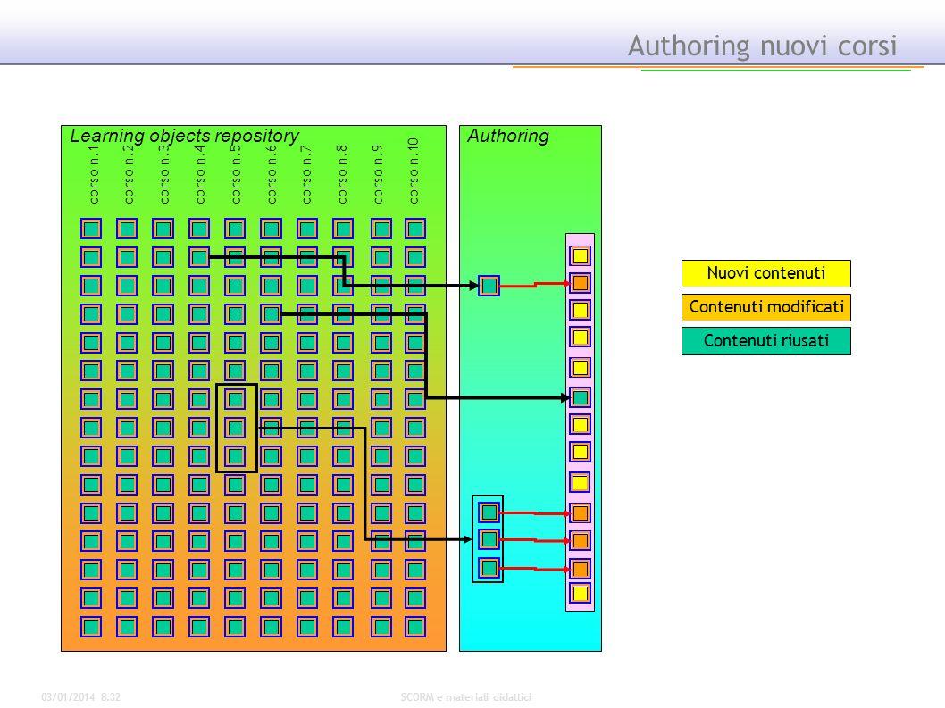 03/01/2014 8.34SCORM e materiali didattici Authoring nuovi corsi Authoring Nuovi contenuti Contenuti modificati Contenuti riusati