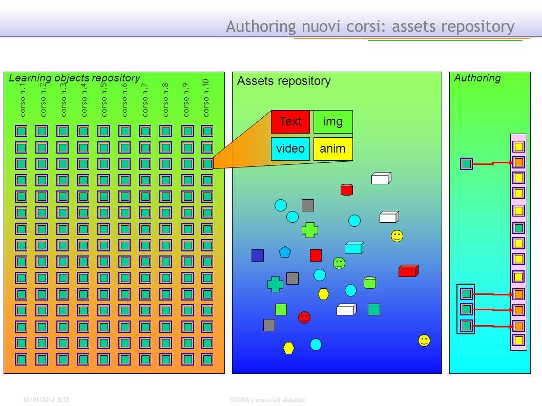 03/01/2014 8.34SCORM e materiali didattici Authoring nuovi corsi: assets repository Authoring Assets repository Textimg videoanim