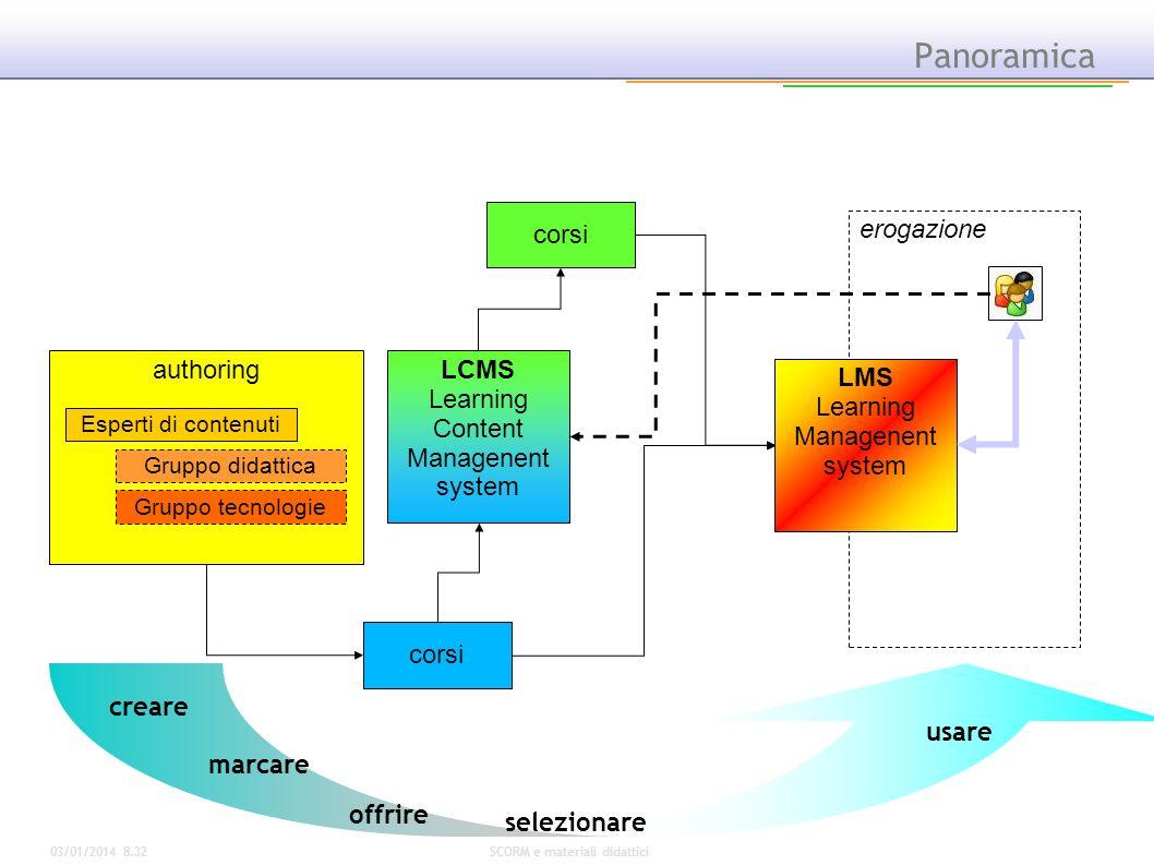 03/01/2014 8.34SCORM e materiali didattici erogazione Panoramica authoringLCMS Learning Content Managenent system LMS Learning Managenent system corsi