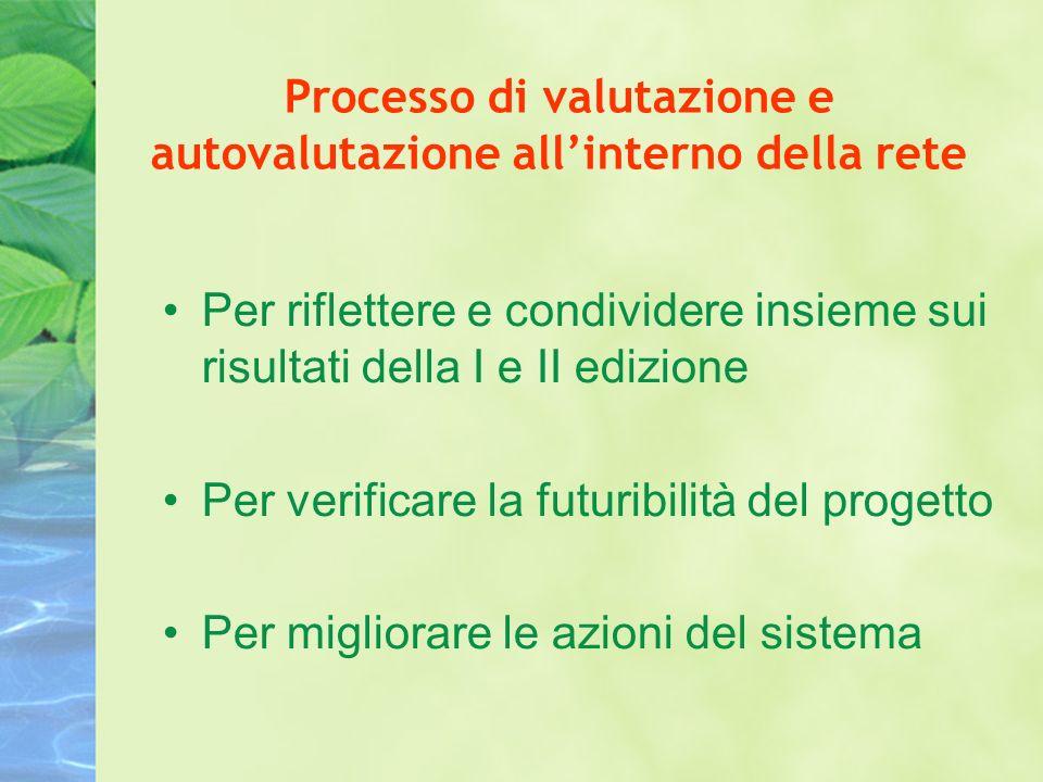 Processo di valutazione e autovalutazione allinterno della rete Per riflettere e condividere insieme sui risultati della I e II edizione Per verificare la futuribilità del progetto Per migliorare le azioni del sistema
