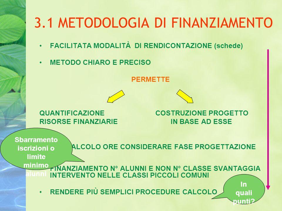 3.1 METODOLOGIA DI FINANZIAMENTO FACILITATA MODALITÀ DI RENDICONTAZIONE (schede) METODO CHIARO E PRECISO PERMETTE QUANTIFICAZIONE COSTRUZIONE PROGETTO RISORSE FINANZIARIE IN BASE AD ESSE NEL CALCOLO ORE CONSIDERARE FASE PROGETTAZIONE FINANZIAMENTO N° ALUNNI E NON N° CLASSE SVANTAGGIA INTERVENTO NELLE CLASSI PICCOLI COMUNI RENDERE PIÙ SEMPLICI PROCEDURE CALCOLO In quali punti.
