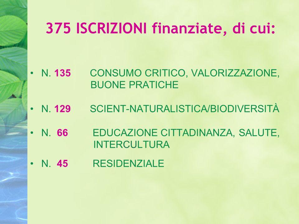 375 ISCRIZIONI finanziate, di cui: N. 135 CONSUMO CRITICO, VALORIZZAZIONE, BUONE PRATICHE N.