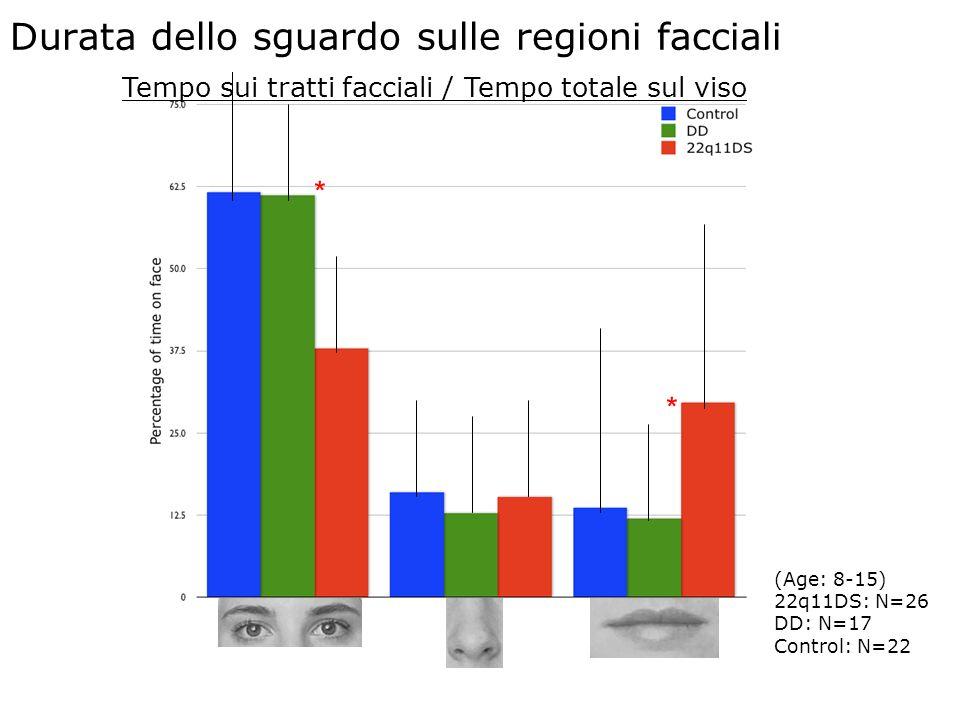 13 * * Tempo sui tratti facciali / Tempo totale sul viso (Age: 8-15) 22q11DS: N=26 DD: N=17 Control: N=22 Study 5 * * Durata dello sguardo sulle regioni facciali