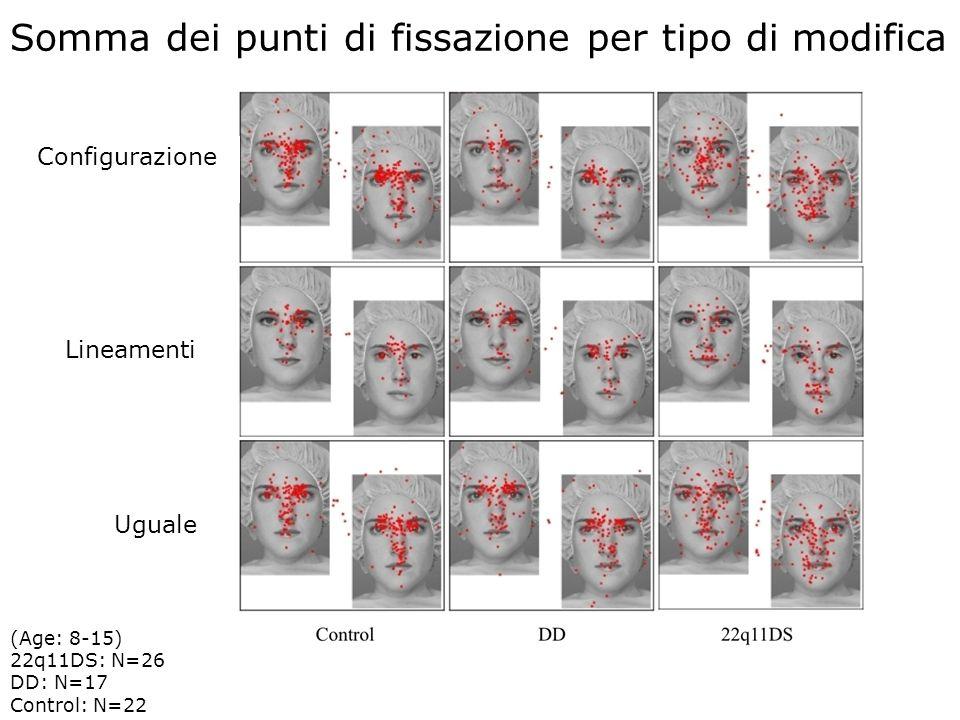 15 Somma dei punti di fissazione per tipo di modifica Study 5 Configurazione Lineamenti Uguale (Age: 8-15) 22q11DS: N=26 DD: N=17 Control: N=22