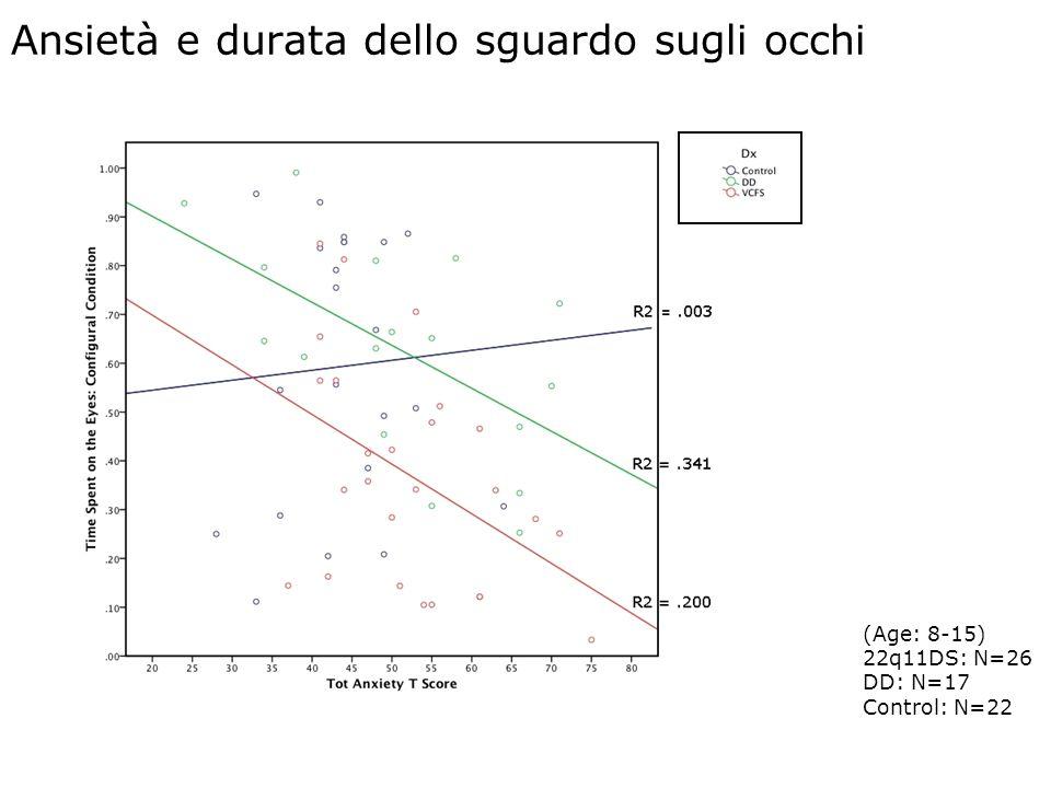 16 Ansietà e durata dello sguardo sugli occhi Study 5 (Age: 8-15) 22q11DS: N=26 DD: N=17 Control: N=22