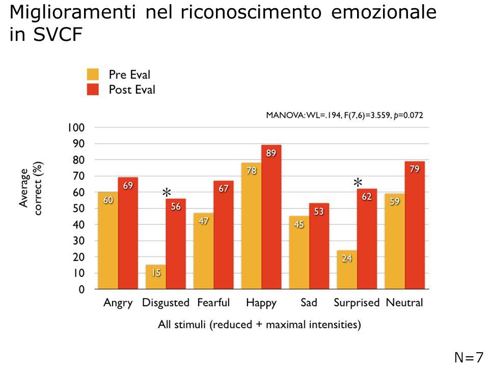 19 Miglioramenti nel riconoscimento emozionale in SVCF N=7