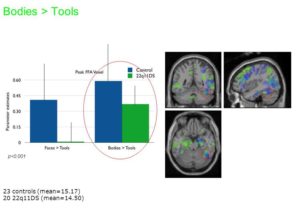 36 Contatto visivo e sviluppo delle regioni cerebrali Figure adapted from Senju, 2008, TICS
