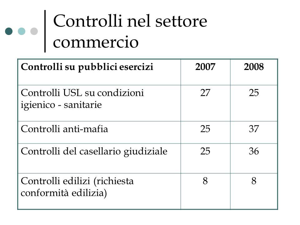Controlli nel settore commercio Controlli su pubblici esercizi20072008 Controlli USL su condizioni igienico - sanitarie 2725 Controlli anti-mafia2537
