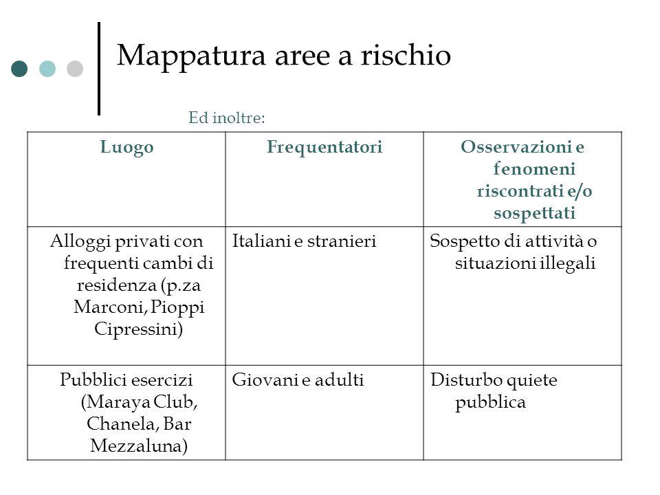 Mappatura aree a rischio LuogoFrequentatoriOsservazioni e fenomeni riscontrati e/o sospettati Alloggi privati con frequenti cambi di residenza (p.za M