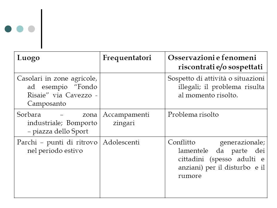LuogoFrequentatoriOsservazioni e fenomeni riscontrati e/o sospettati Casolari in zone agricole, ad esempio Fondo Risaie via Cavezzo - Camposanto Sospe