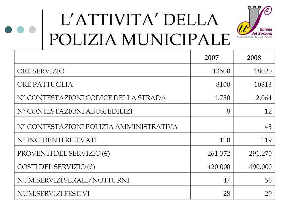 LATTIVITA DELLA POLIZIA MUNICIPALE 20072008 ORE SERVIZIO1350018020 ORE PATTUGLIA810010813 N° CONTESTAZIONI CODICE DELLA STRADA1.7502.064 N° CONTESTAZI