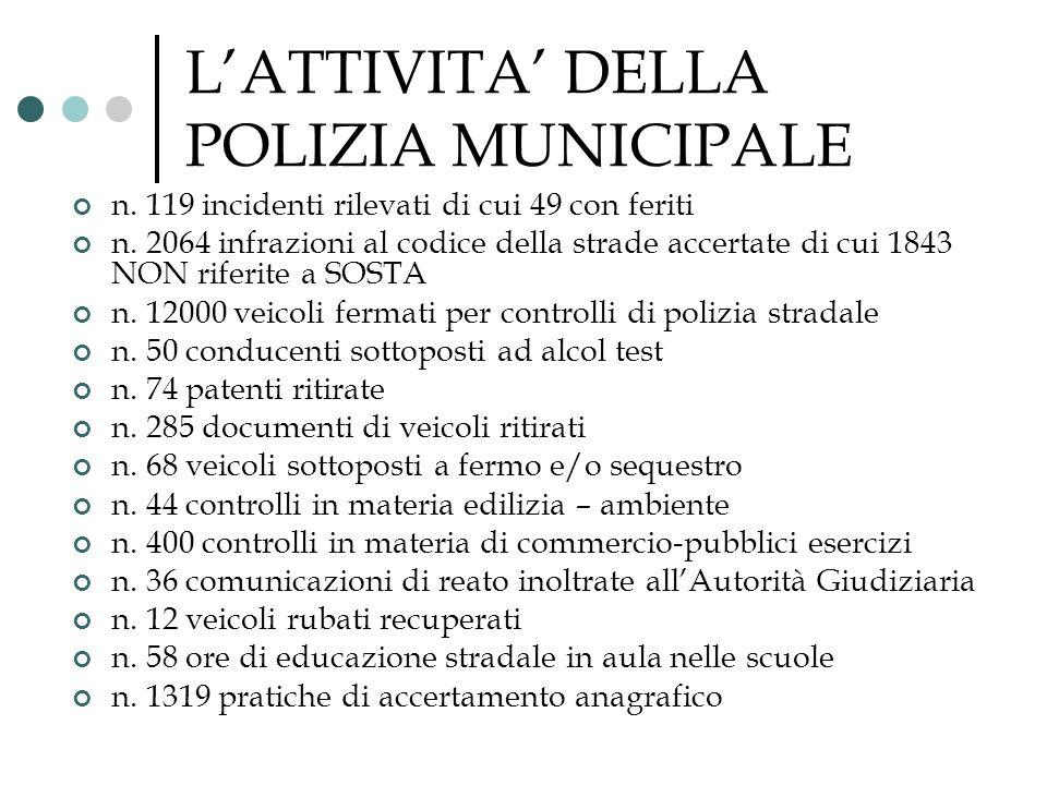 LATTIVITA DELLA POLIZIA MUNICIPALE n. 119 incidenti rilevati di cui 49 con feriti n. 2064 infrazioni al codice della strade accertate di cui 1843 NON