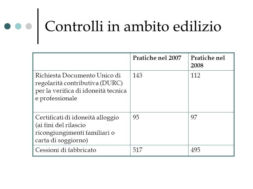 Controlli in ambito edilizio Pratiche nel 2007Pratiche nel 2008 Richiesta Documento Unico di regolarità contributiva (DURC) per la verifica di idoneit