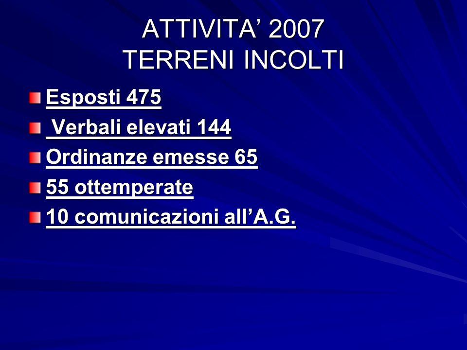 ATTIVITA 2007 TERRENI INCOLTI Esposti 475 Verbali elevati 144 Verbali elevati 144 Ordinanze emesse 65 55 ottemperate 10 comunicazioni allA.G.
