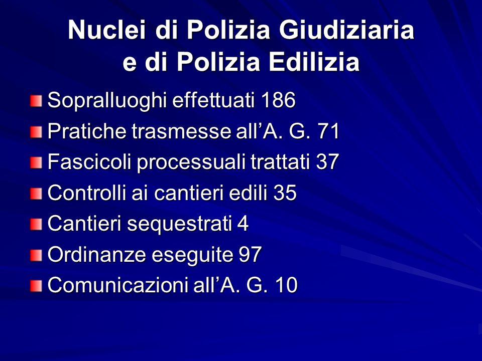 Nuclei di Polizia Giudiziaria e di Polizia Edilizia Sopralluoghi effettuati 186 Pratiche trasmesse allA. G. 71 Fascicoli processuali trattati 37 Contr