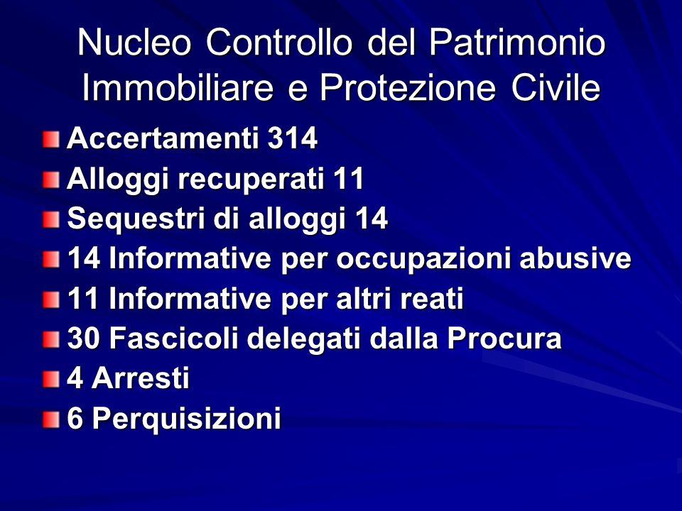 Nucleo Controllo del Patrimonio Immobiliare e Protezione Civile Accertamenti 314 Alloggi recuperati 11 Sequestri di alloggi 14 14 Informative per occu