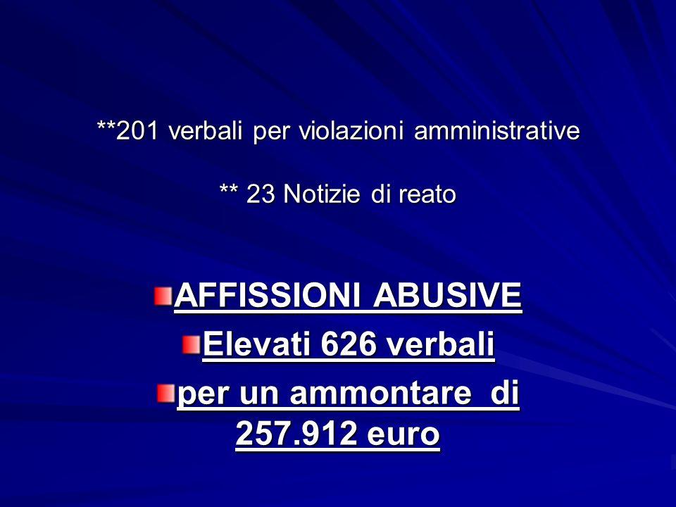 **201 verbali per violazioni amministrative ** 23 Notizie di reato AFFISSIONI ABUSIVE Elevati 626 verbali per un ammontare di 257.912 euro