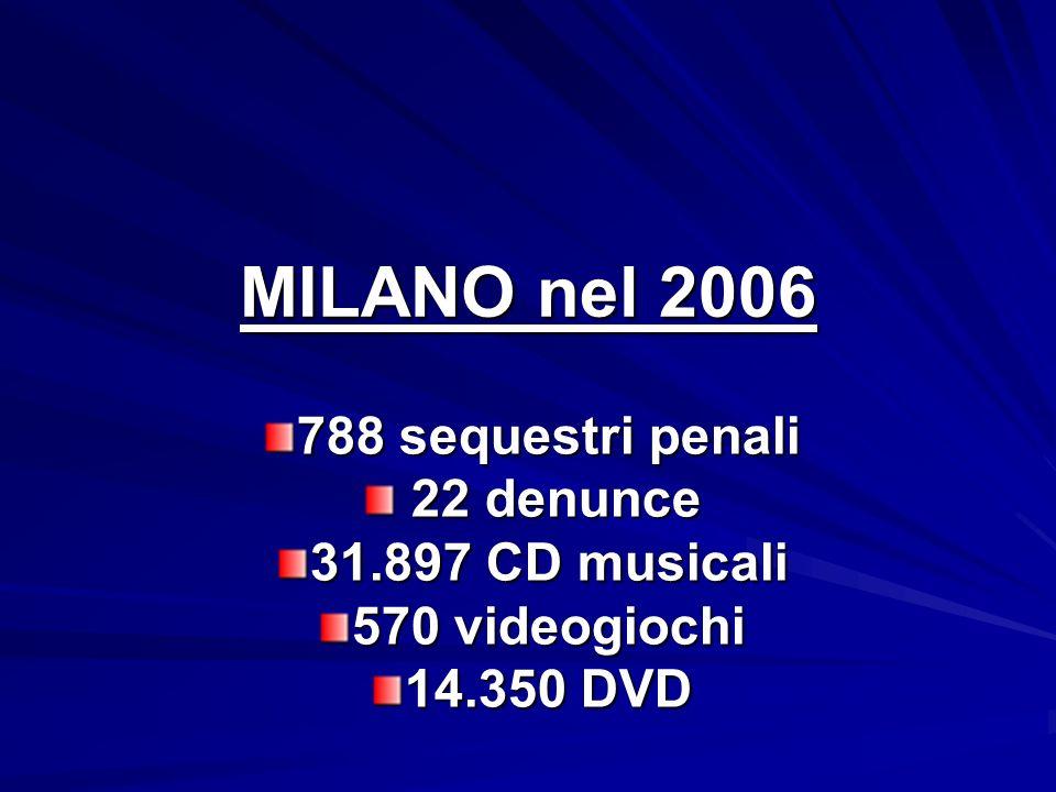 MILANO nel 2006 788 sequestri penali 22 denunce 22 denunce 31.897 CD musicali 570 videogiochi 14.350 DVD