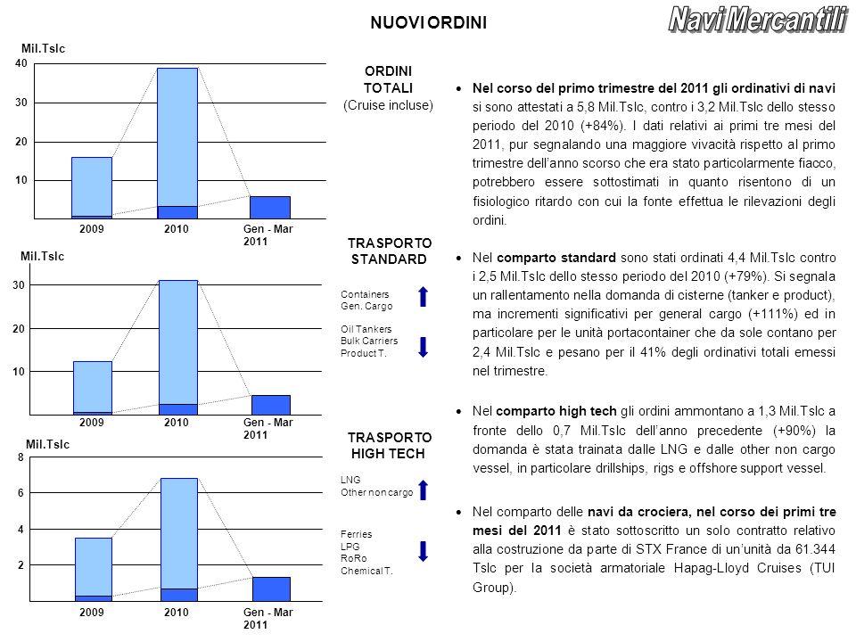 NUOVI ORDINI ORDINI TOTALI (Cruise incluse) TRASPORTO STANDARD Containers Gen.
