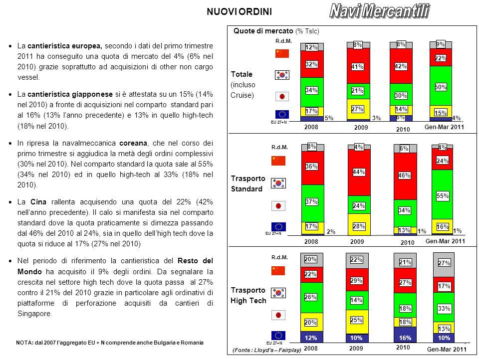 NUOVI ORDINI La cantieristica europea, secondo i dati del primo trimestre 2011 ha conseguito una quota di mercato del 4% (6% nel 2010) grazie soprattutto ad acquisizioni di other non cargo vessel.