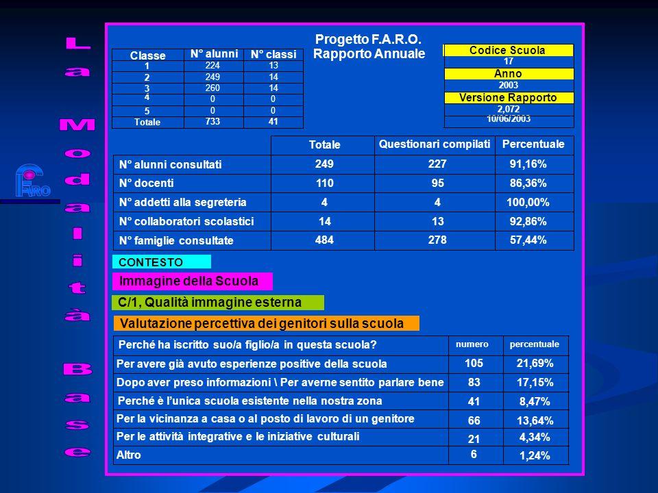 Valutazione percettiva dei genitori sulla scuola C/1, Qualità immagine esterna Immagine della Scuola CONTESTO Rapporto Annuale Progetto F.A.R.O.
