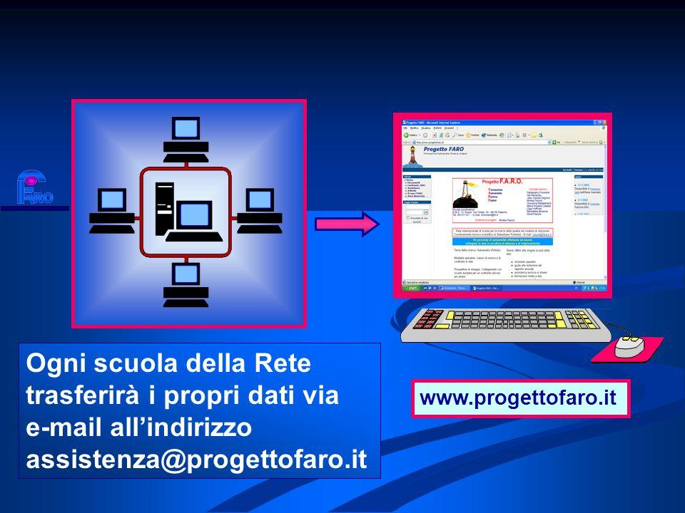 Ogni scuola della Rete trasferirà i propri dati via e-mail allindirizzo assistenza@progettofaro.it www.progettofaro.it www.progettofaro.it